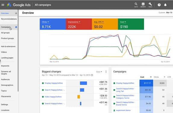 A Complete Guide || Google Ads Budgets 3